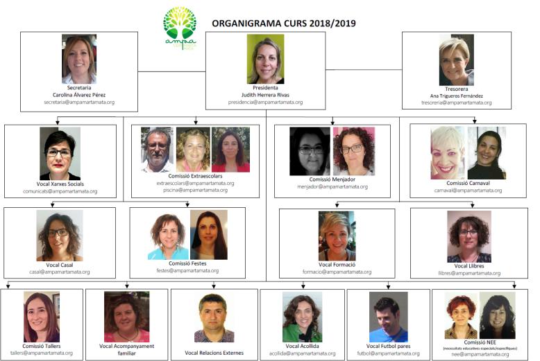 ORGANIGRAMA 2018-2019